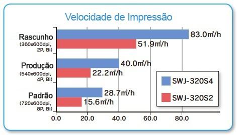 Velocidade de Impressão