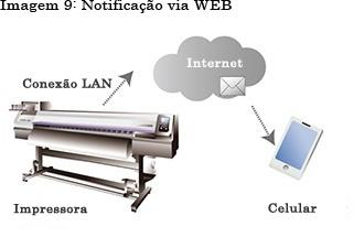 Imagem 9: Notificação via WEB