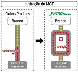 Ilustração do MCT