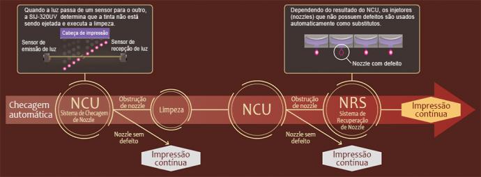 Sistema de Checagem de Nozzles (NCU) e Sistema de Recuperação de Nozzles (NRS)