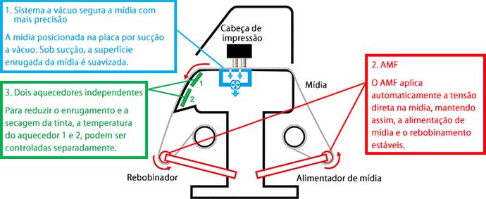 Fig.5: Unidade de impressão