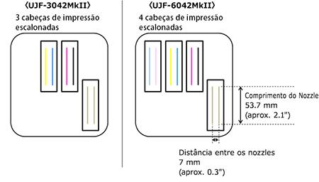 Fig.1 - Configuração da cabeça de impressão