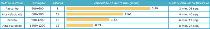 UJF-3042MkII: Velocidade de impressão / 4 cores (C, M, Y, K)