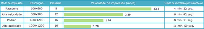 UJF-6042MkII: Velocidade de impressão / 6 cores (C, M, Y, K, Lc, Lm)