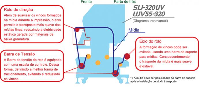 Kit para transporte de mídia flexível de baixa gramatura