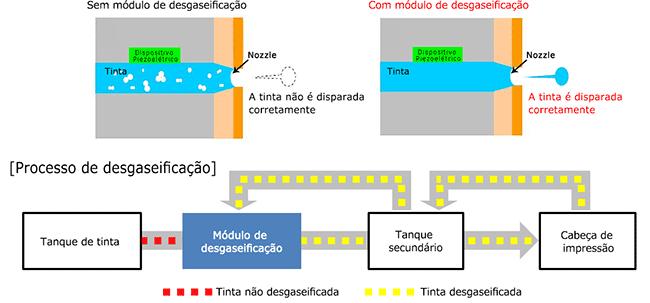 Ilustração do módulo de desgaseificação