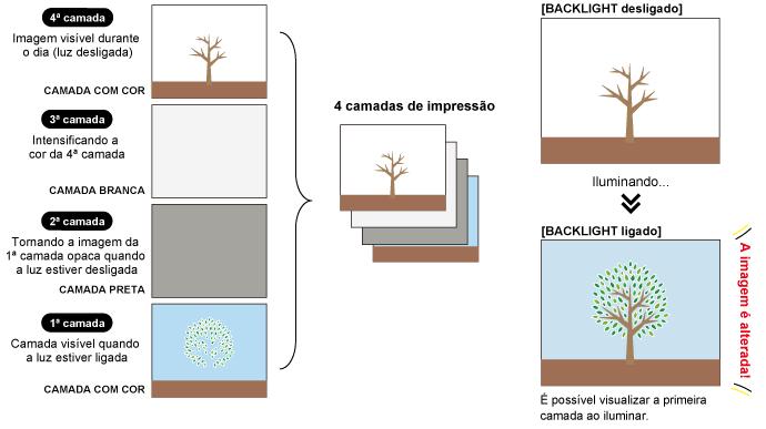 [Impressão Dia e Noite]: Configuração da impressão com 4 camadas