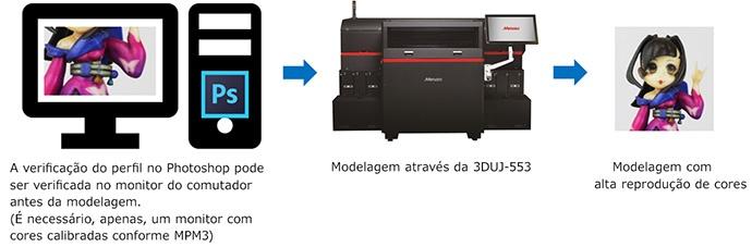A verificação do perfil no Photoshop pode ser verificada no monitor do comutador antes da modelagem.