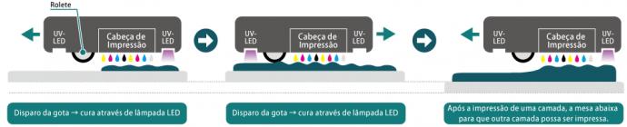 Método de impressão com cura UV