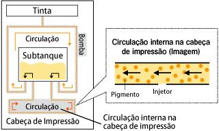 Circulação interna na cabeça de impressão (Imagem)