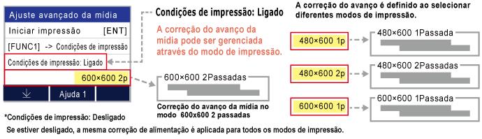 A correção do avanço é definido ao selecionar diferentes modos de impressão.