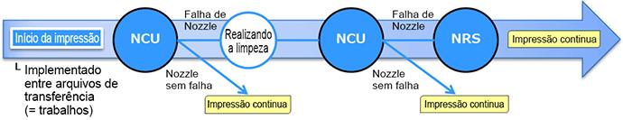 NCU / NRS