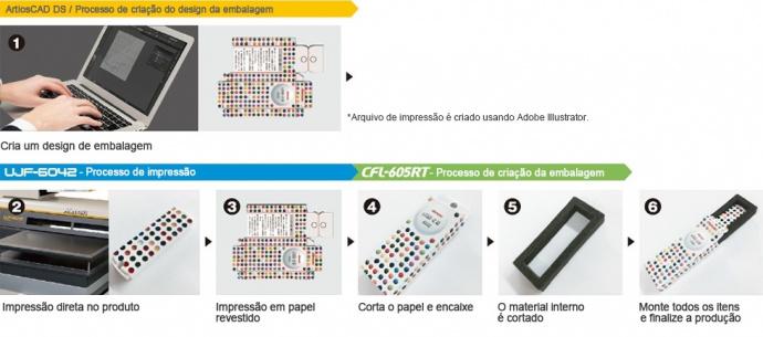 【Aplicação】Impressão e design embalagens