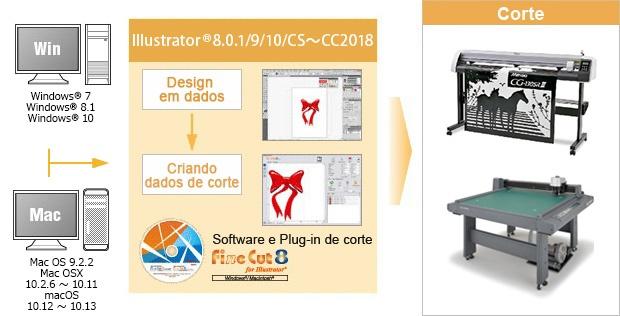 Criação de dados de corte e Design podem ser feitos em Illustrator®.