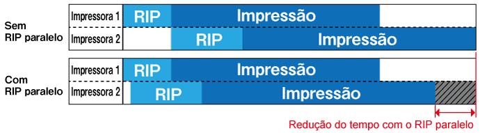 Função RIP paralelo