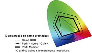 Comparação da gama cromática