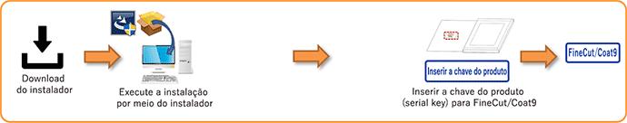 Produto para download (pacote / atualização / acessório padrão / versão do software incluído), Atualização da versão secundária do FineCut/Coat9