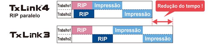 Função RIP paralelo torna a produção mais eficiente.