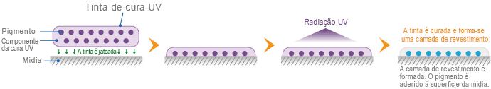 Mecanismo de adesão da Tinta UV