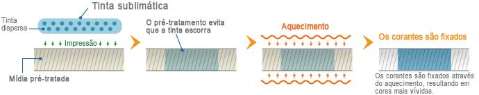 Impressão sublimática direta - impressão direta em tecido pré-tratado