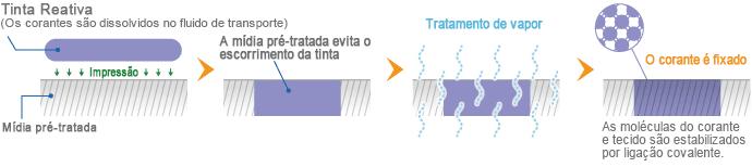 Mecanismo de fixação da Tinta Reativa