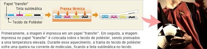 """Primeiramente, a imagem é impressa em um papel """"transfer""""."""