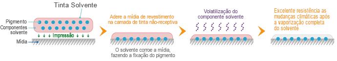 Mecanismo de adesão da tinta solvente